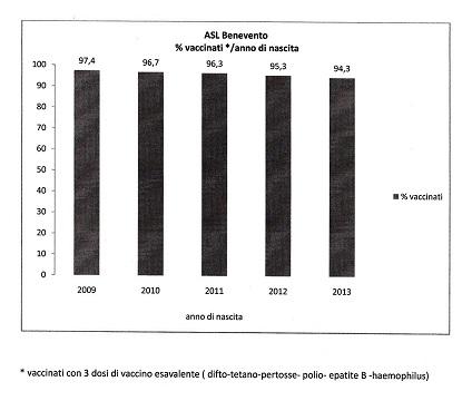 Del tutto ingiustificate le avversioni ai vaccini